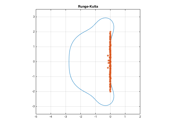 Computing eigenvalues of largest real part with eigs (RK4